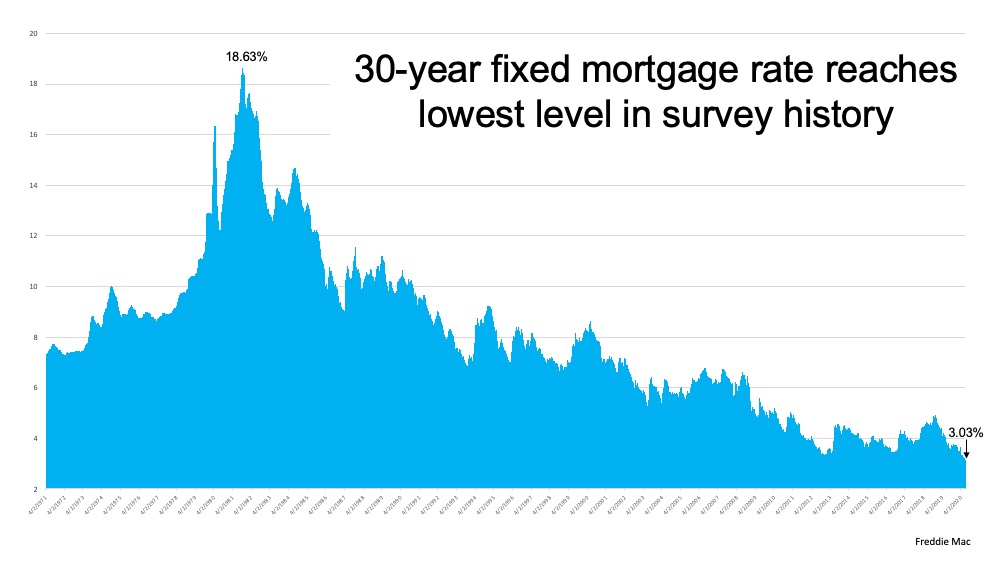 Mortgage Rates are at a Record Low!